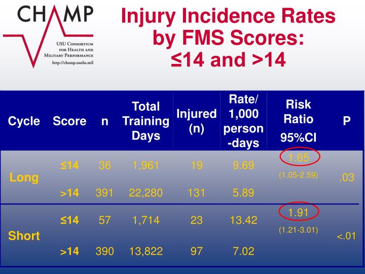 Injury Incidence Rates by FMS Scores: