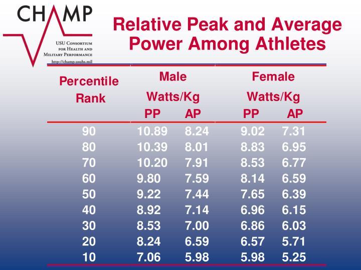 Relative Peak and Average Power Among Athletes