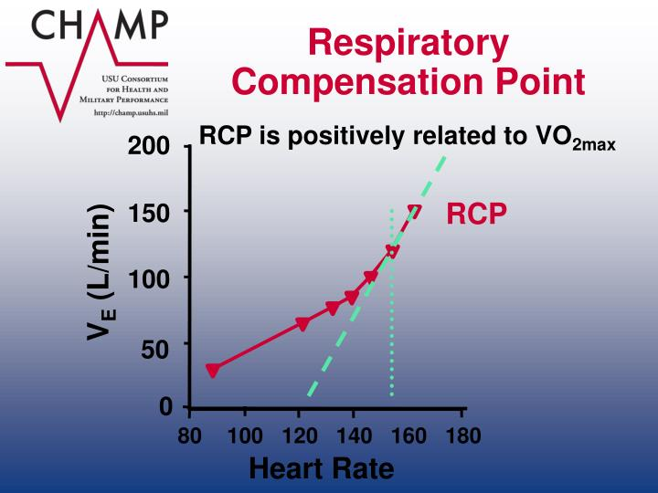 Respiratory Compensation Point