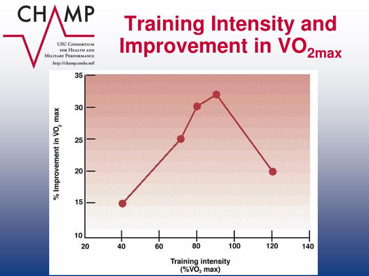 Training Intensity and Improvement in VO