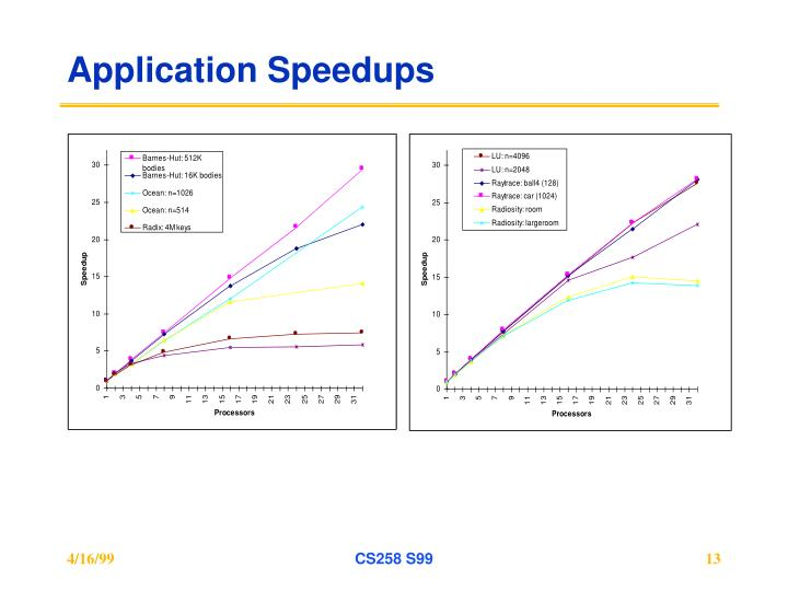 Application Speedups
