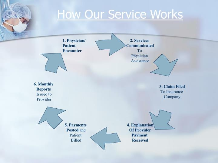 How Our Service Works