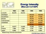 energy intensity btus per of gdp