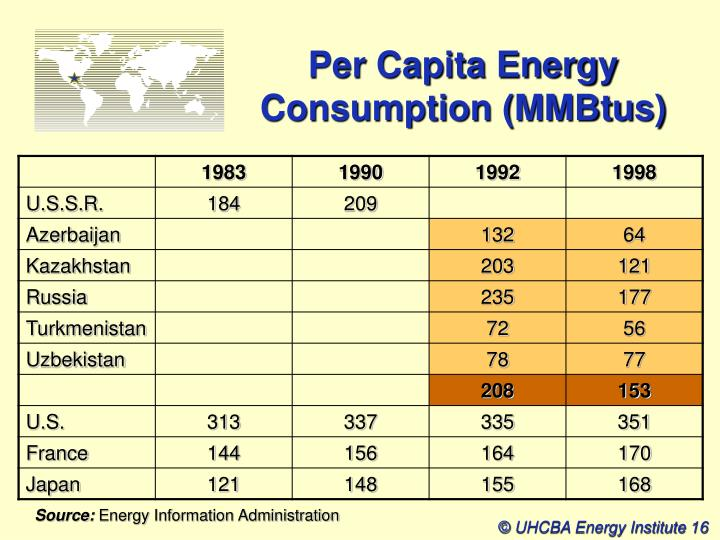 Per Capita Energy Consumption (MMBtus)