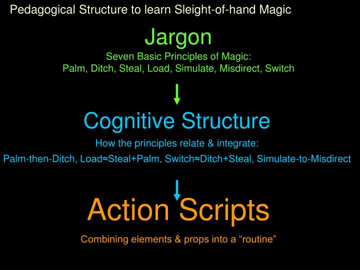 Pedagogical Structure to learn Sleight-of-hand Magic