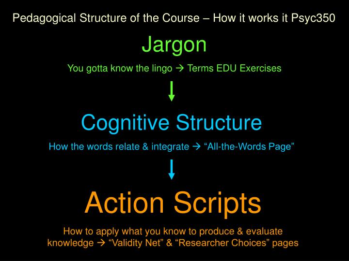 Pedagogical Structure of the Course – How it works it Psyc350