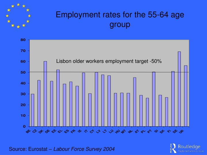 Employment rates for the 55-64 age group