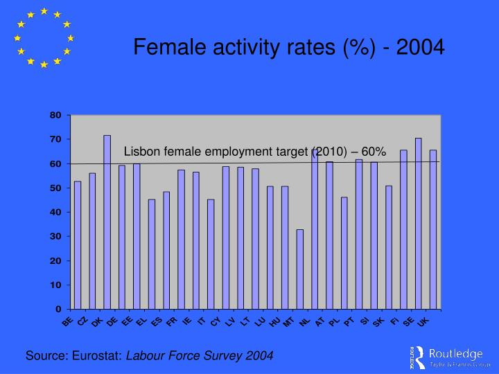 Female activity rates (%) - 2004