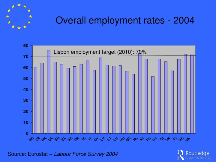Overall employment rates - 2004
