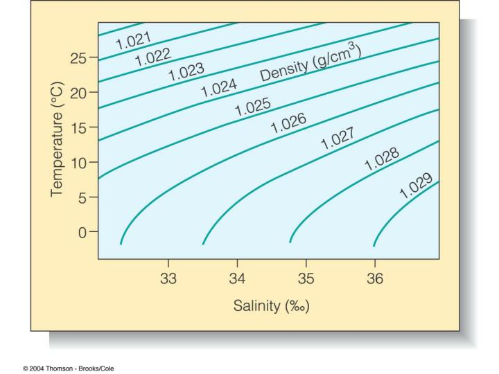 Temp., Salinity and Density have a complex relationship – you can