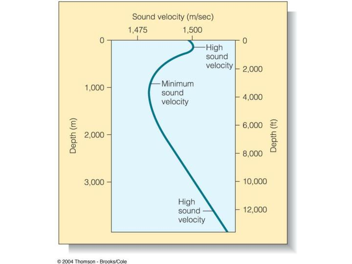 Relationship between water depth and sound velocity.