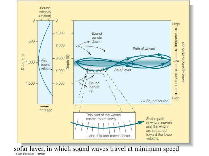sofar layer, in which sound waves travel at minimum speed