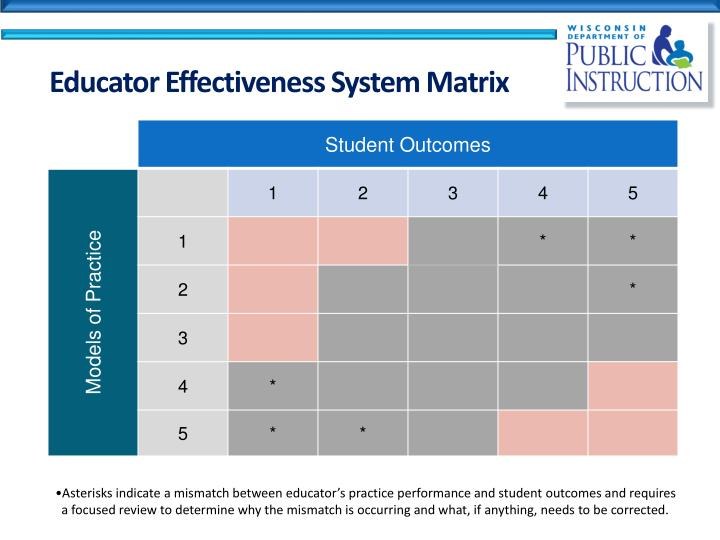 Educator Effectiveness System Matrix
