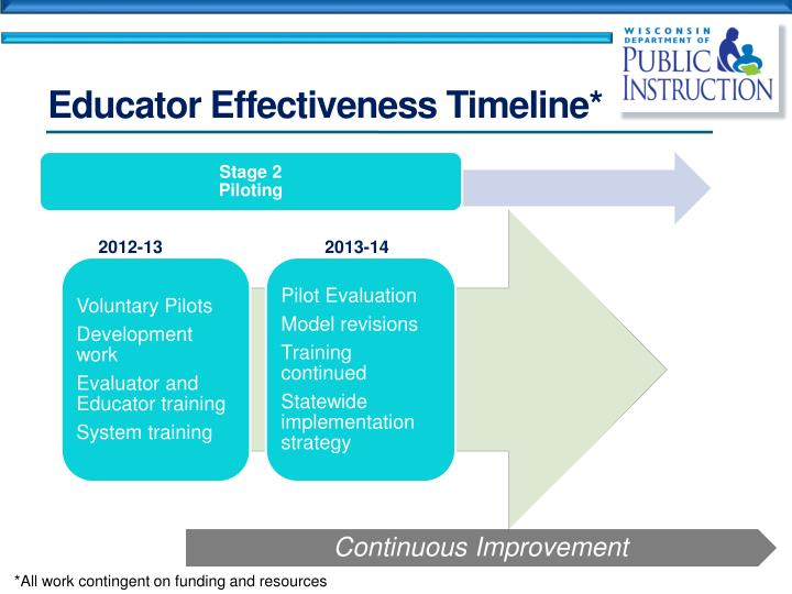 Educator Effectiveness Timeline*