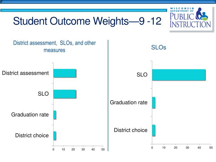 Student Outcome Weights—9 -12