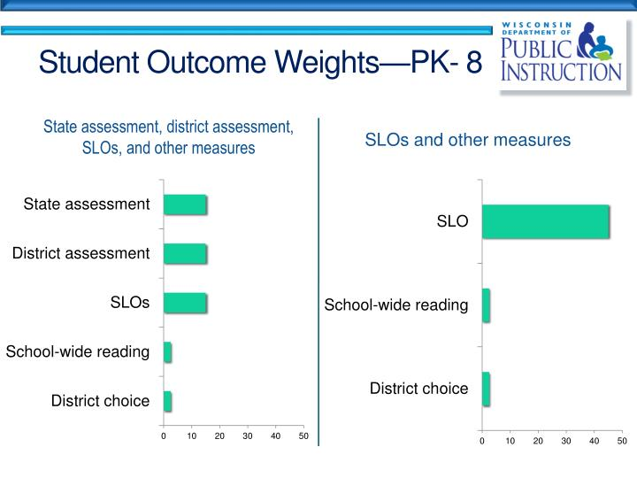 Student Outcome Weights—PK- 8