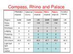compass rhino and palace