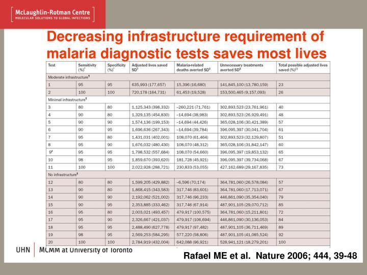 Decreasing infrastructure requirement of