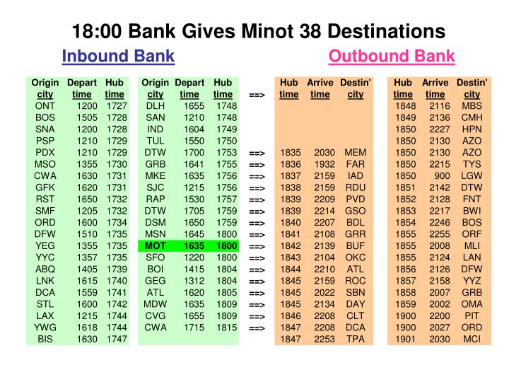 18:00 Bank Gives Minot 38 Destinations