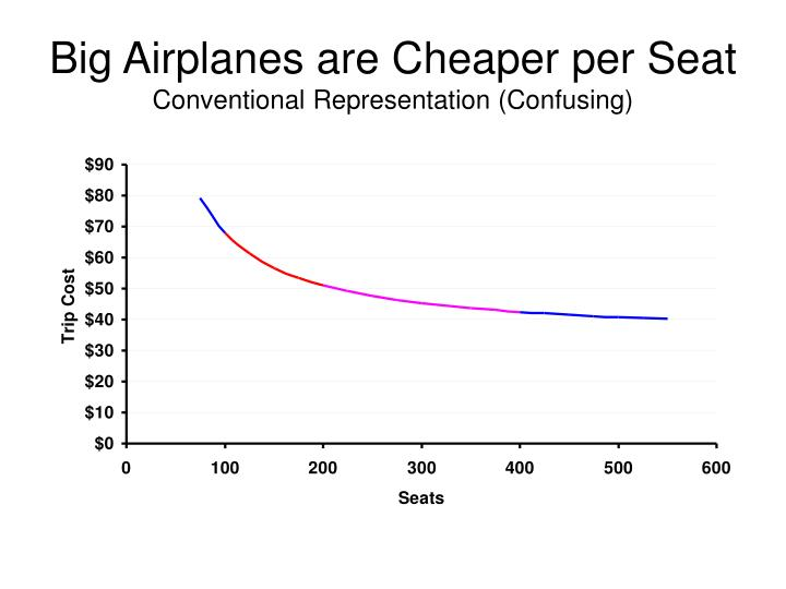 Big Airplanes are Cheaper per Seat