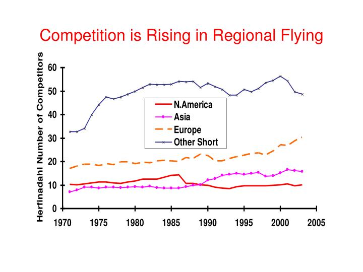 Competition is Rising in Regional Flying
