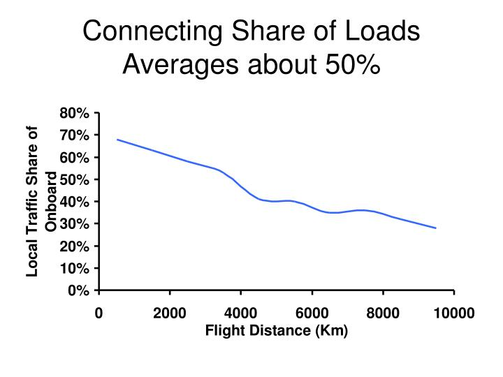Connecting Share of Loads Averages about 50%