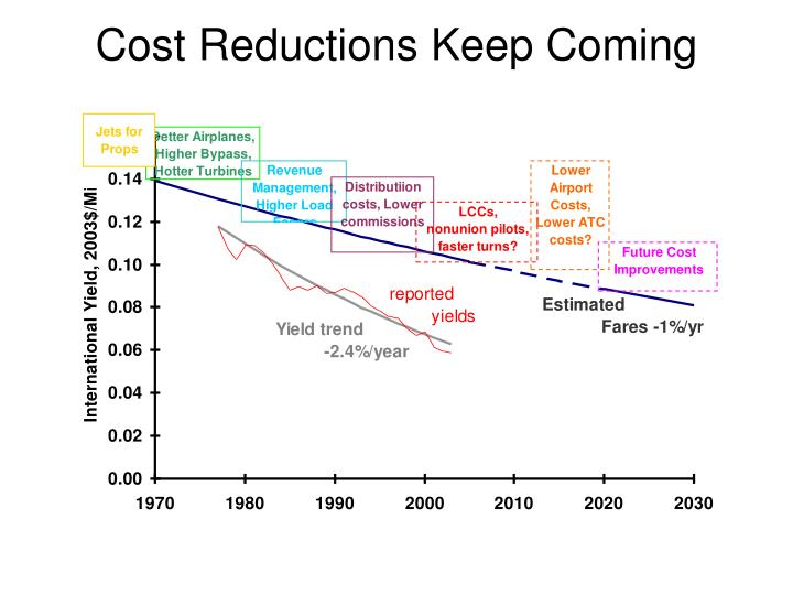 Cost Reductions Keep Coming