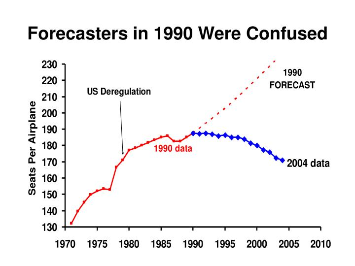 Forecasters in 1990 Were Confused