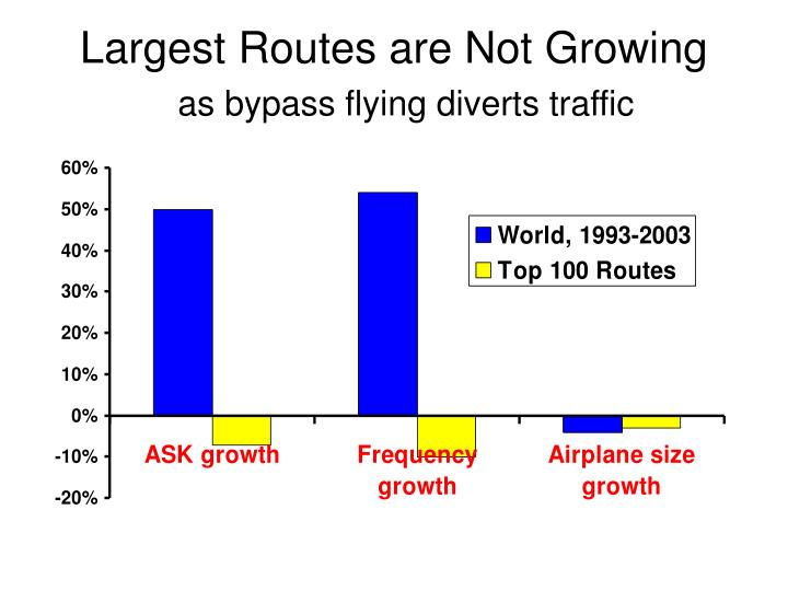 Largest Routes are Not Growing