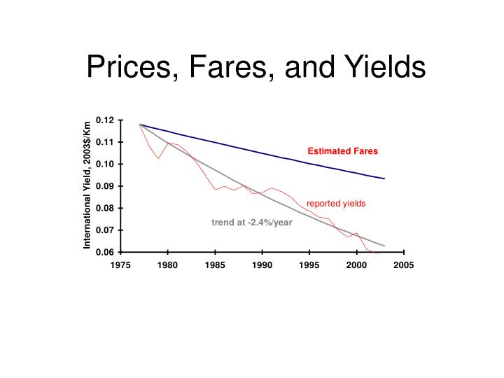 Prices, Fares, and Yields