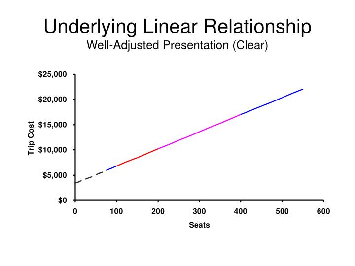 Underlying Linear Relationship