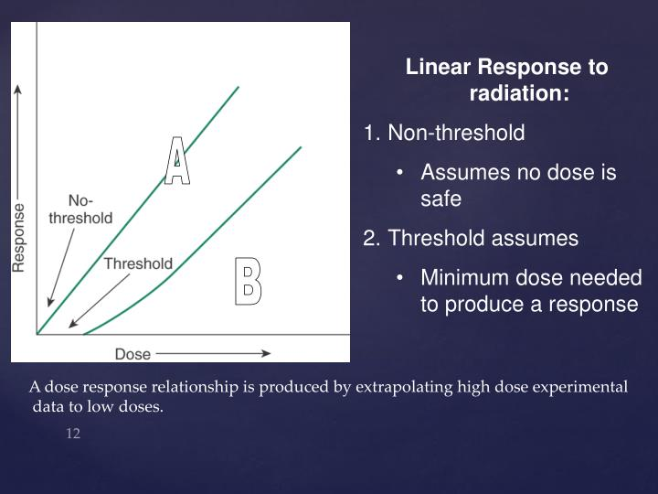 Linear Response to radiation: