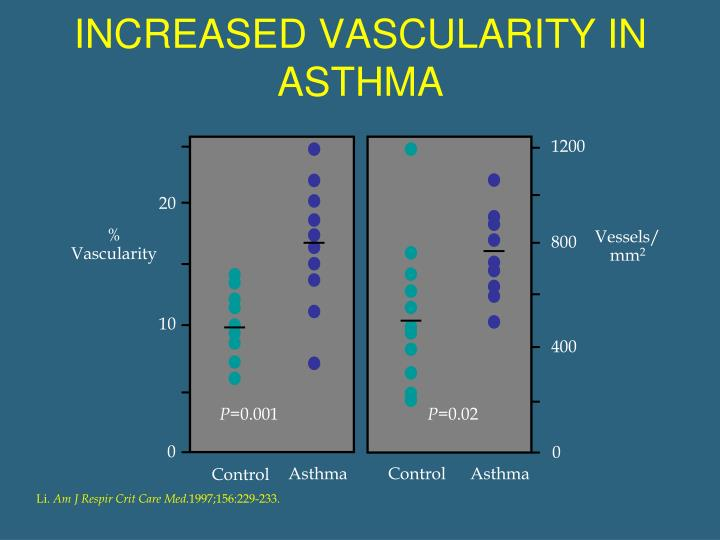 INCREASED VASCULARITY IN ASTHMA