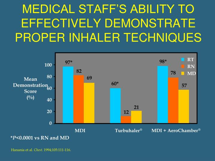 MEDICAL STAFF'S ABILITY TO EFFECTIVELY DEMONSTRATE PROPER INHALER TECHNIQUES