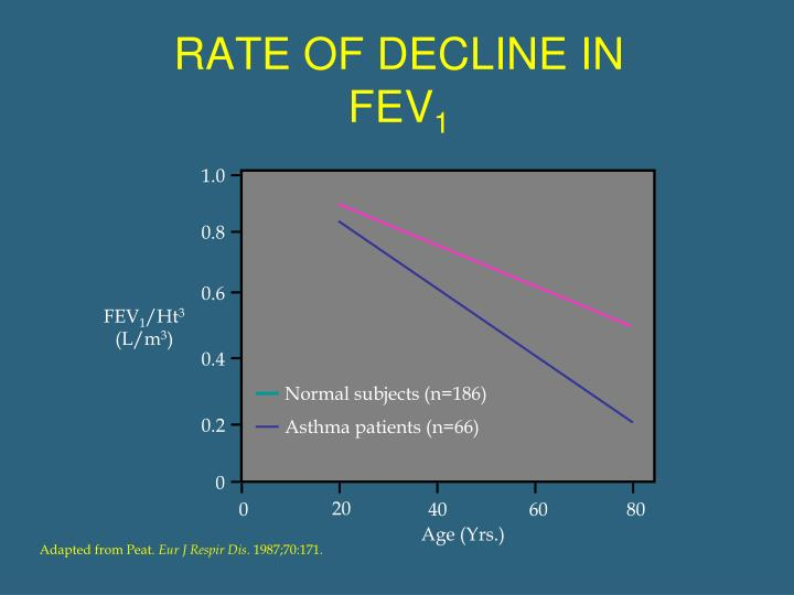 RATE OF DECLINE IN FEV