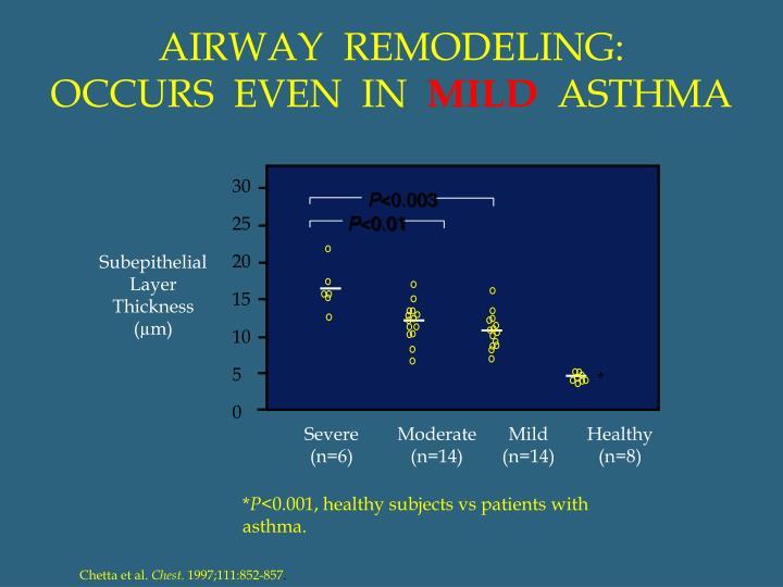 AIRWAY  REMODELING: