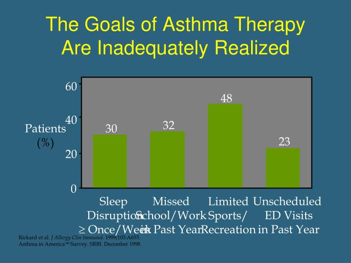 The Goals of Asthma Therapy