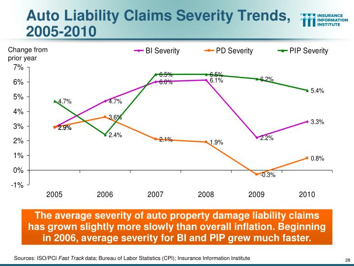 Auto Liability Claims Severity Trends, 2005-2010