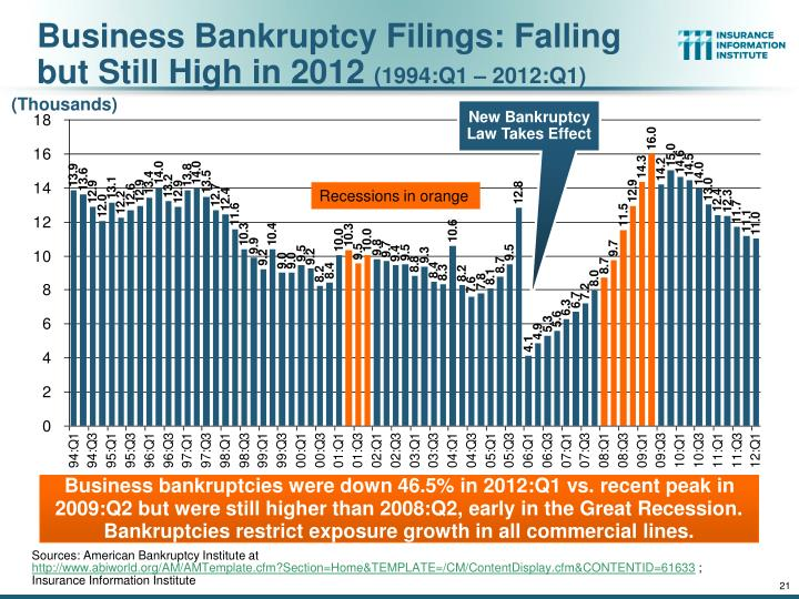 Business Bankruptcy Filings: Falling