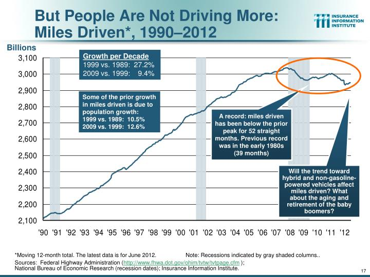 But People Are Not Driving More: