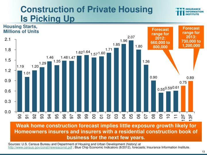 Construction of Private Housing