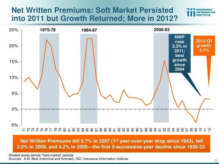 Net written premiums soft market persisted into 2011 but growth returned more in 2012