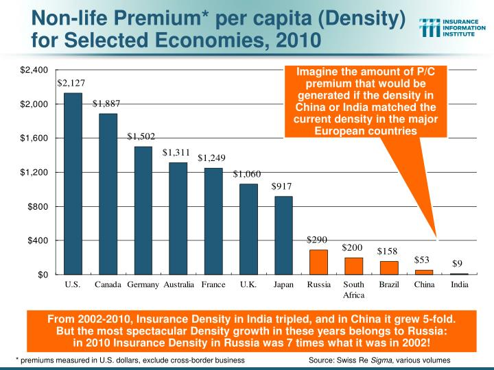 Non-life Premium* per capita (Density) for Selected Economies, 2010