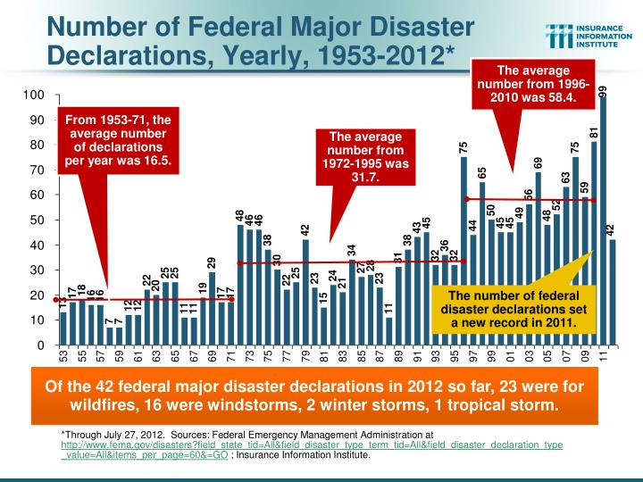 Number of Federal Major Disaster Declarations, Yearly, 1953-2012*