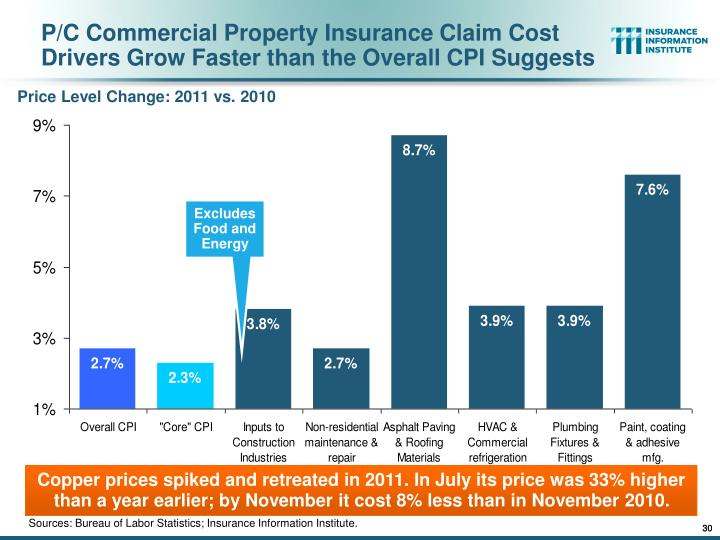 P/C Commercial Property Insurance Claim Cost Drivers Grow Faster than the Overall CPI Suggests