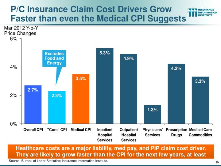 P/C Insurance Claim Cost Drivers Grow Faster than even the Medical CPI Suggests