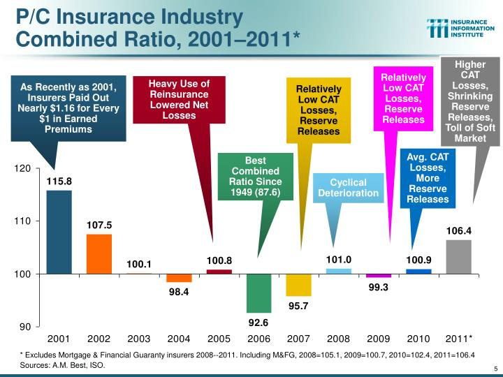 P/C Insurance Industry