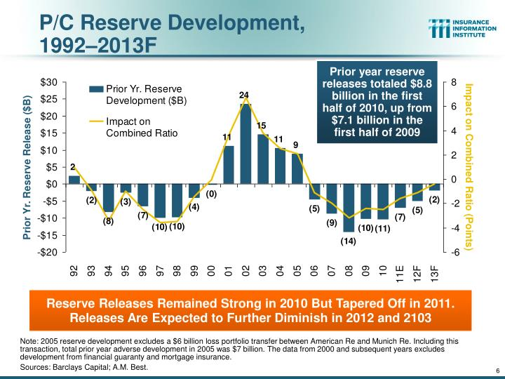 P/C Reserve Development,