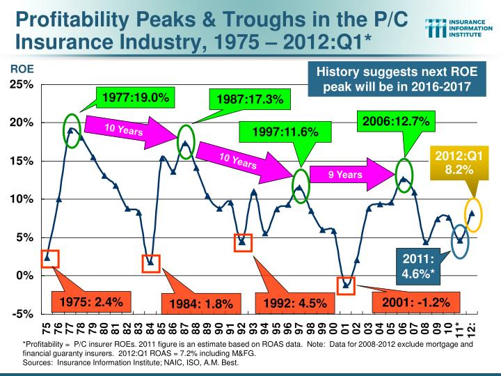 Profitability Peaks & Troughs in the P/C Insurance Industry, 1975 – 2012:Q1*