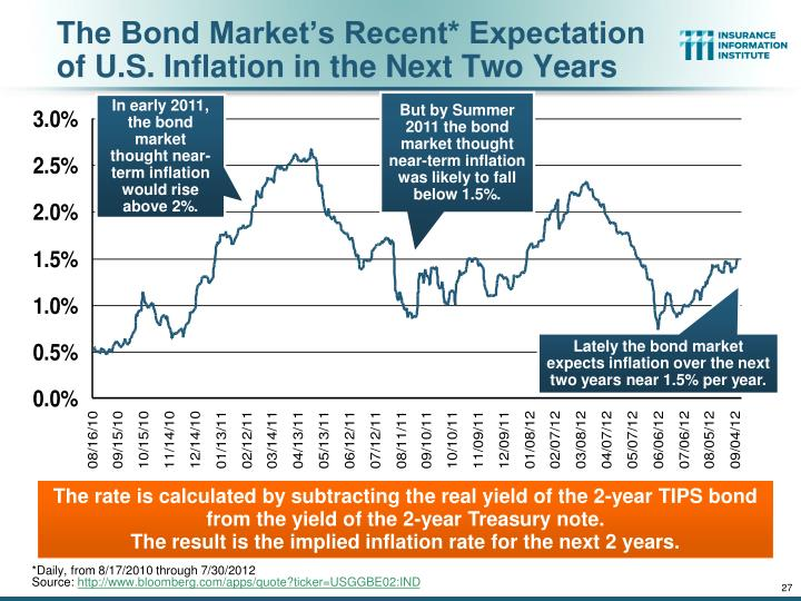 The Bond Market's Recent* Expectation